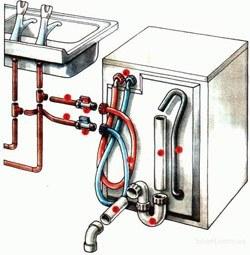 Установка стиральных машин в Шелехове